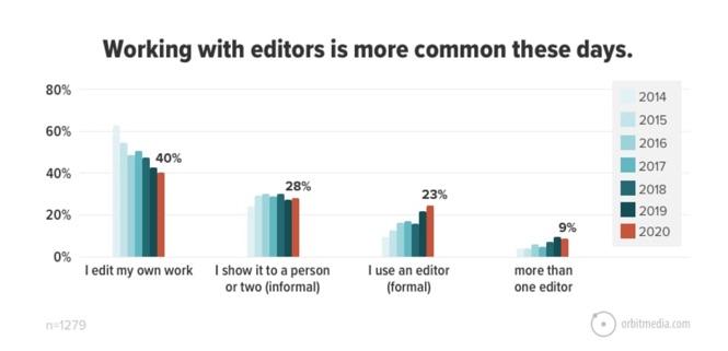 Use formal editor