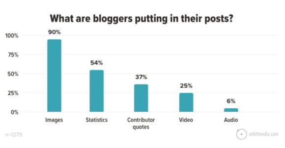 What are bloggers putting in their posts?