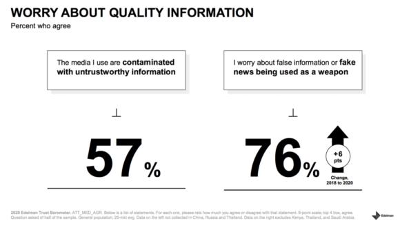 Misinformation -Edelman trust Barometer chart 2020