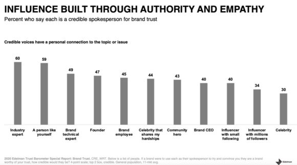 Trusted sources via Edelman chart 2020