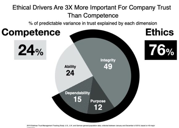 Ethical drivers are 3x more important for company trust