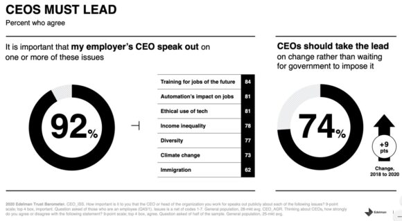 CEOs Must Lead