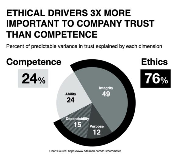 Audience trust depends on purpose