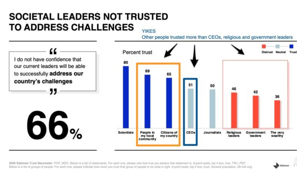Societal leaders not trusted to address challenges