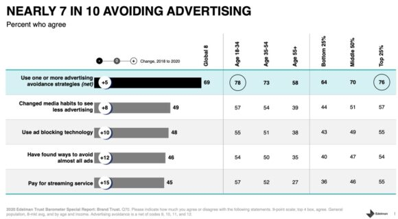 Nearly 7 In 10 Avoiding Advertising