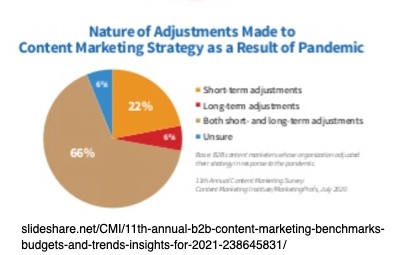 2021 B2B content marketing strategy changes for COVID - Content Marketing Pivot-Chart