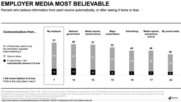 Employer media is most believable
