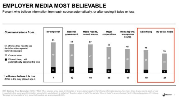 Employer media most believable