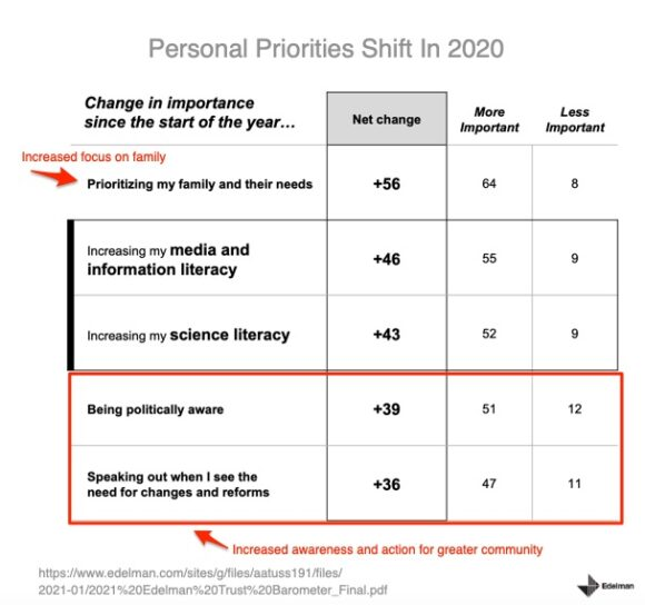 Personal Priorities shift in 2020