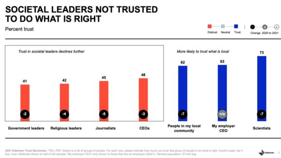Societal leaders not trusted to do what is right
