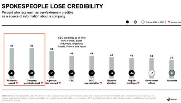 Trusted Spokespeople - Edelman Trust Barometer-Chart