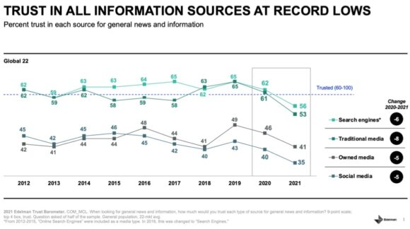 Trust in all information sources at record lows
