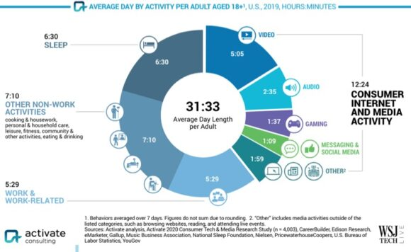 Average Day by Activity per adult