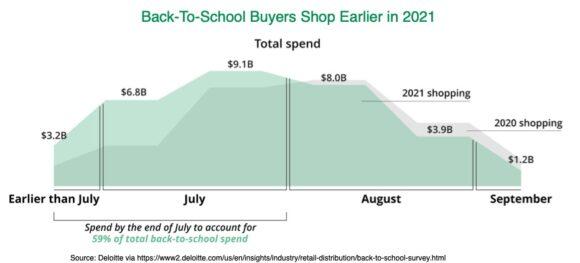 back to school buyers shop earlier in 2021