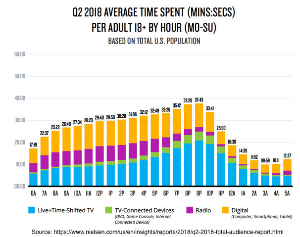 Q2 2018 Average time Spent Per Adult