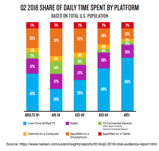 Q2 2108 Shar of Daily Time Spent by Platform