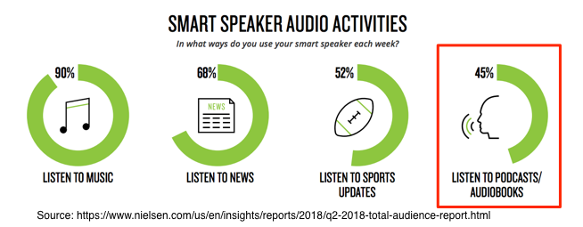 Smart Speaker Audio Activities