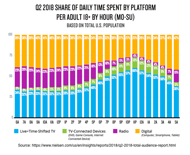 Q 2 2018 Share of Daily Time Spent by Platform per Adult