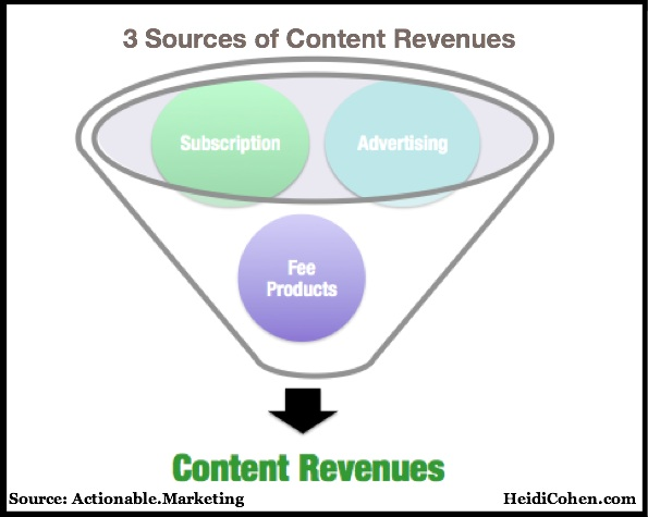 3 Sources of Content Revenues