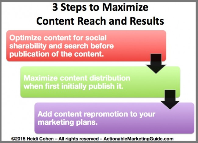 3 Steps to maximize content reach-Content repromotion-1