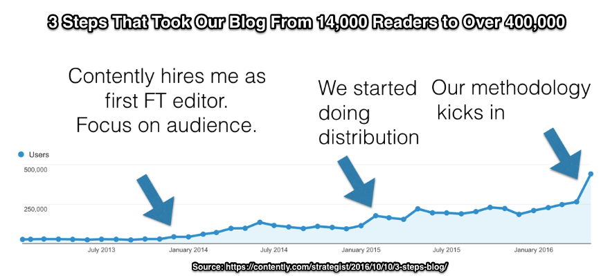 Blogging Grit works for Contently