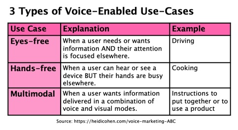 Voice Marketing ABC-3 types of voice-enabled use-cases