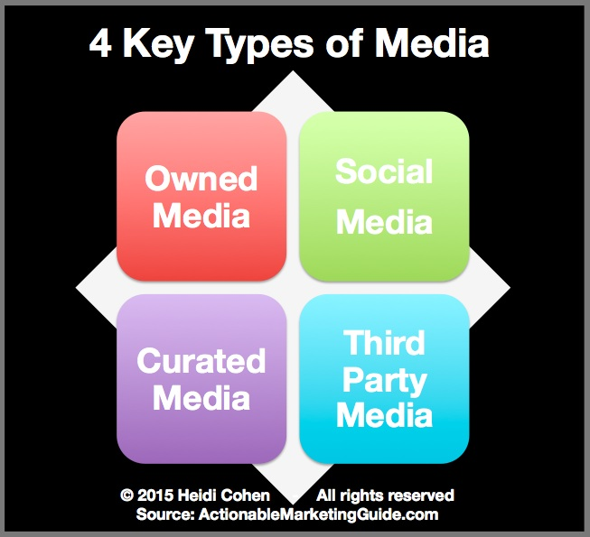 4 Key Types of Media Heidi Cohen Actionable Marketing Guide 4 Media Types Every Marketer and PR Professional Needs