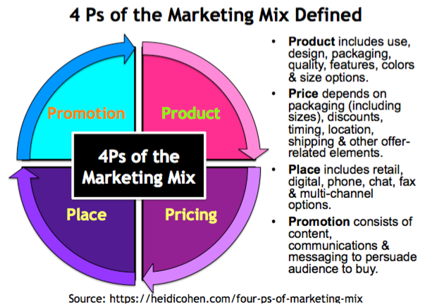 What do you mean by marketing mix explain its elements