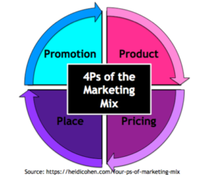 4Ps Of The Marketing Mix