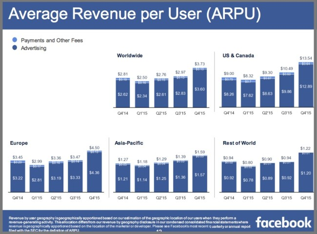 4Q2015 Average Facebook Revenue by User by Geography - Chart