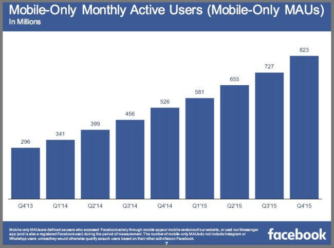 4Q2015 Facebook Mobile Only Monthly Average Users-Chart
