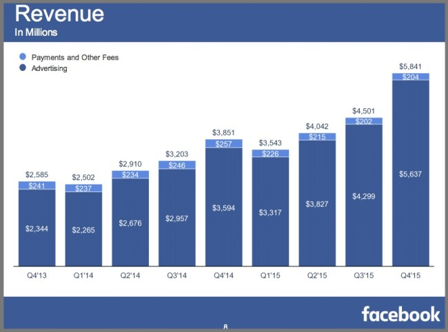 4Q2015 Facebook Revenues By Type-Chart