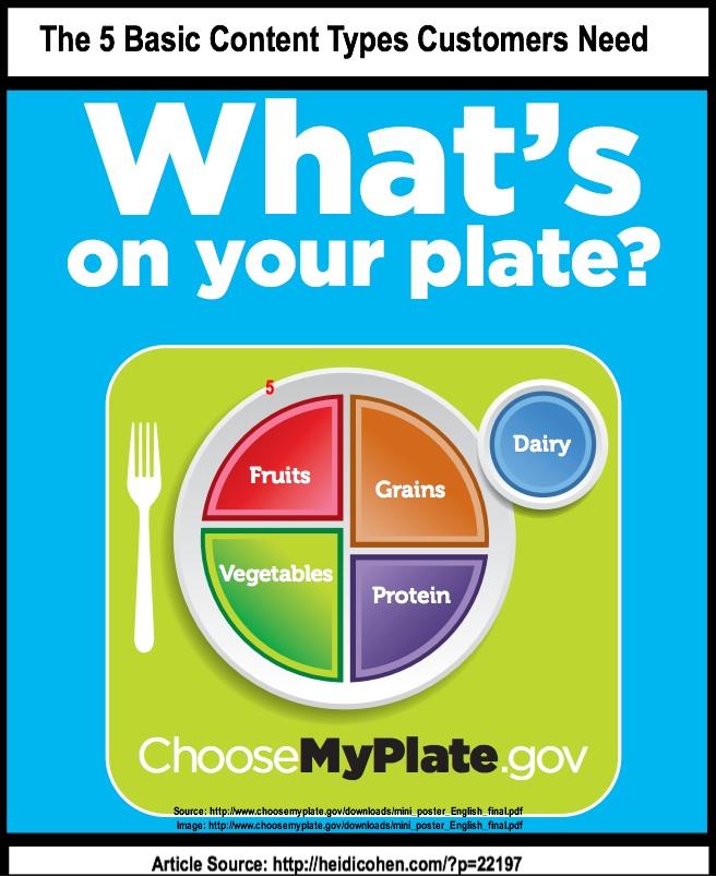 Healthy Food Categories