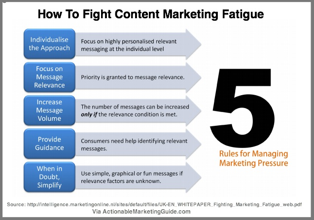 5 Ways to Fight Content Marketing Fatigue