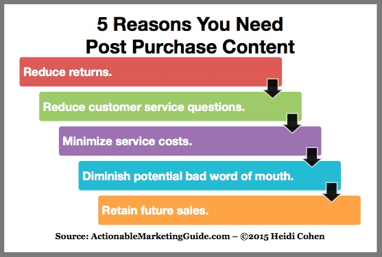 Post purchase content-chart