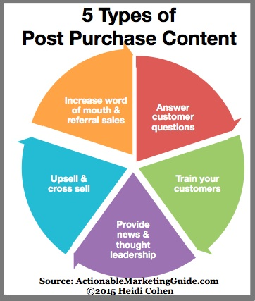 Post purchase content types-chart