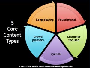 5_Core_Content_Types_-_Chart-_Heidi_Cohen