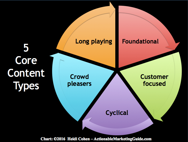 5 Core Types of Blog Content