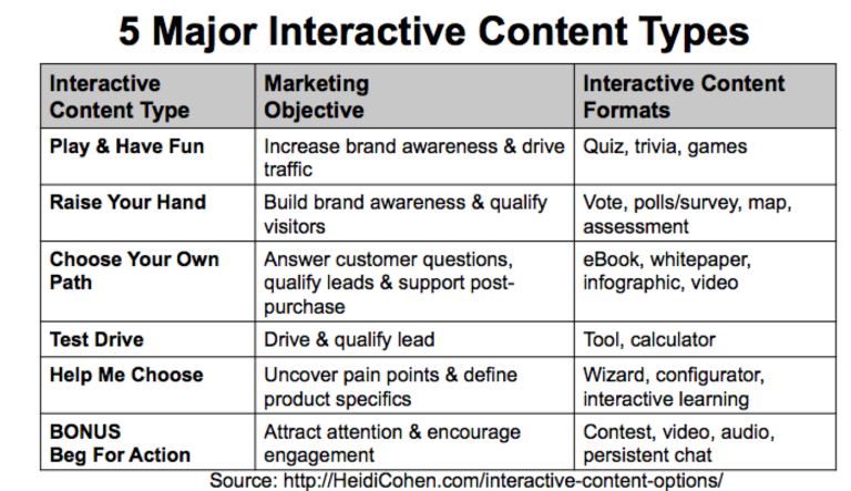 5 Major Interactive Content types