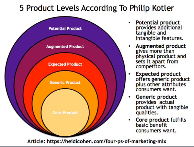 5 product levels of product hierarchy