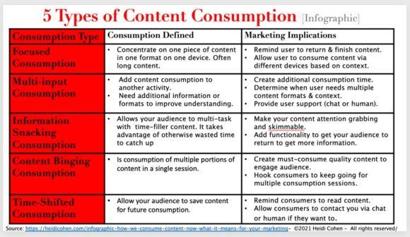 5 type of content consumption