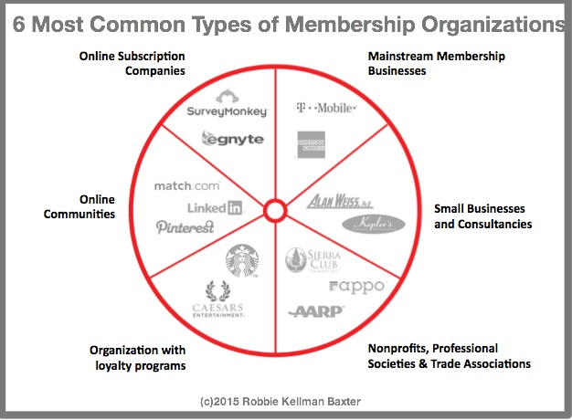 6 Most Common Types of Membership Organizations-Robbie Kellman Baxter
