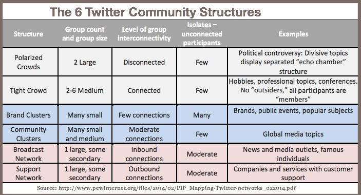 6 Structures of Twitter Community Structures-Pew Internet-2014