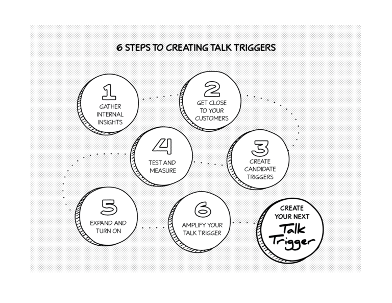 6 steps to creating talk triggers