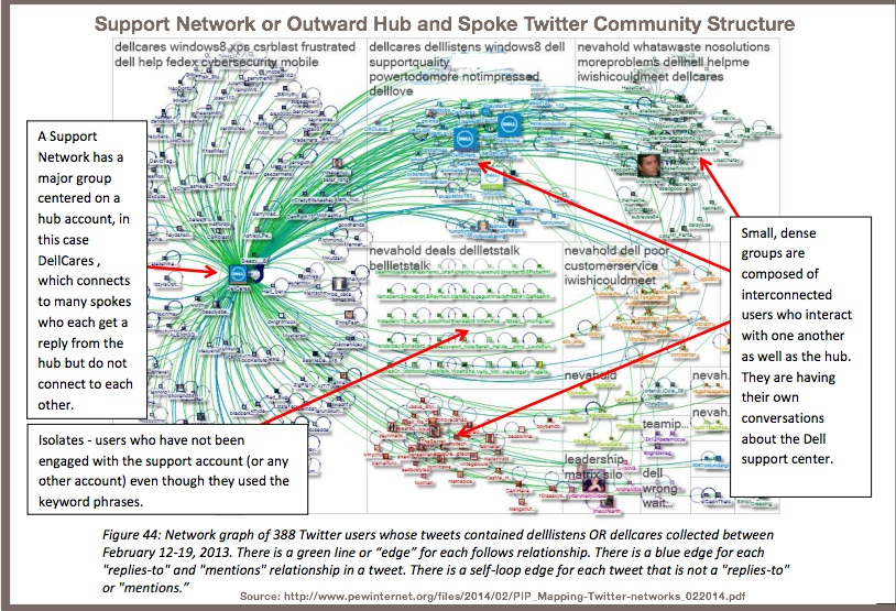 6. Support Network or Outward Hub and Spoke Twitter Community Structure-Pew Internet-2014