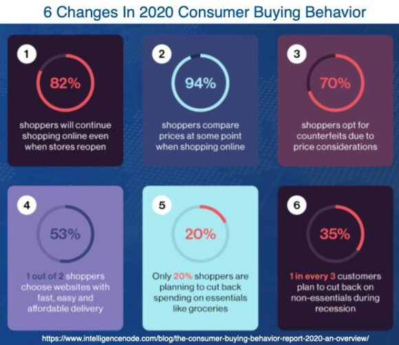 6 Changes In 2020 Consumer Buying Behavior