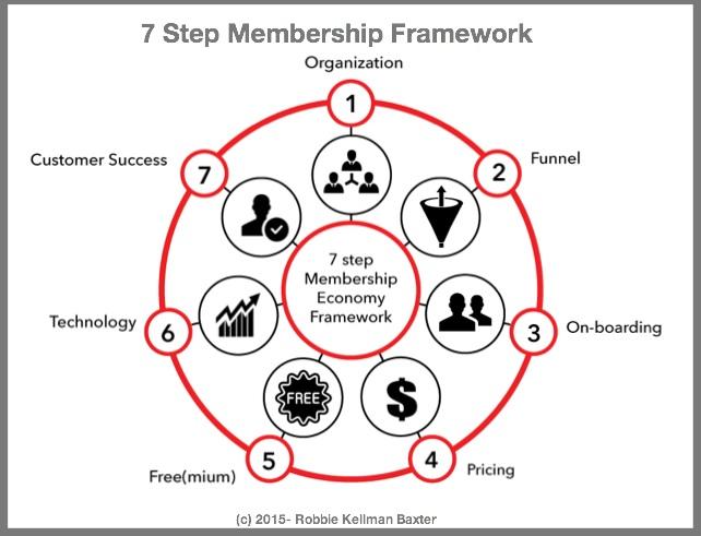 7 Step Membership Framework-Robbie Kellman Baxter