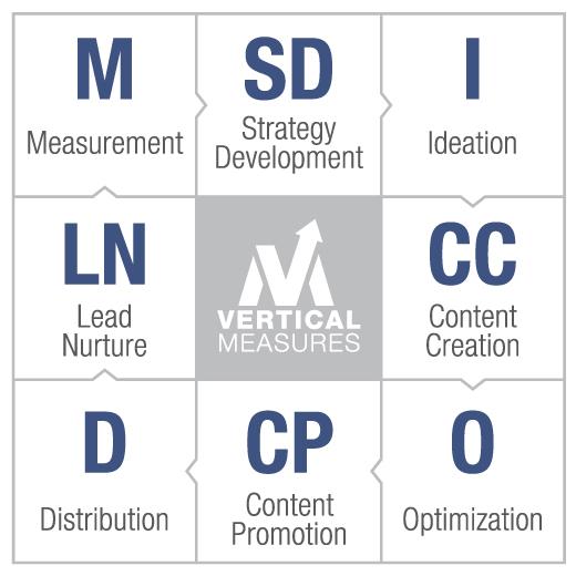 8 steps content marketing