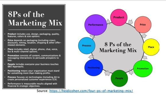 4Ps of Marketing Mix adds 4Ps to become 8 Ps Infographic