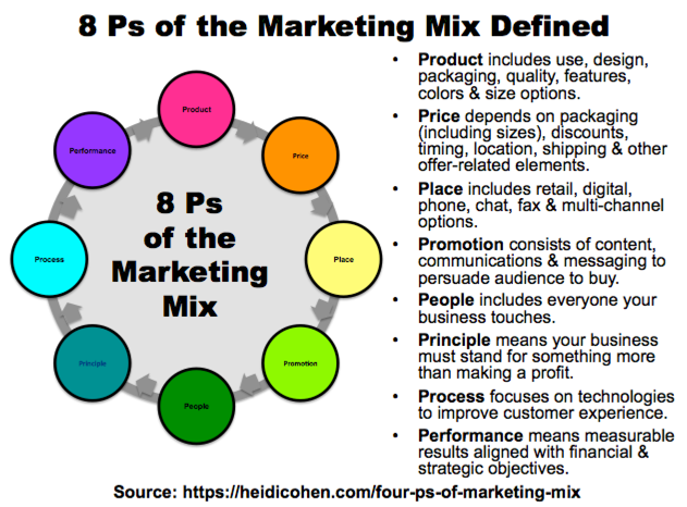 8 Ps of the Marketing Mix Defined - Infographic by Heidi Cohen